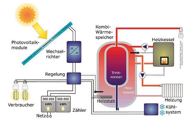 Netzgekoppeltes Photovoltaiksystem mit thermischer Nutzung der Überschüsse