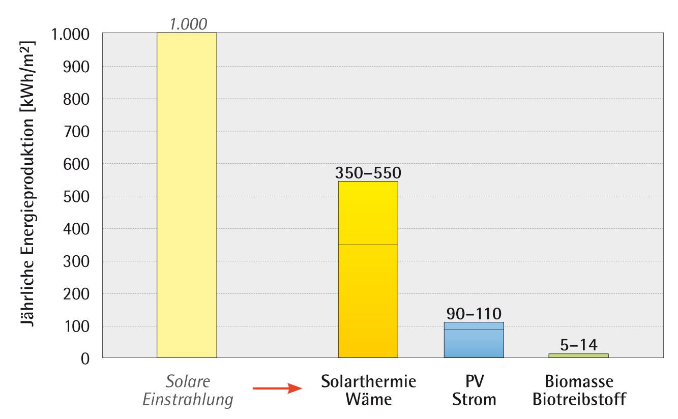Vergleich verschiedener Nutzungsarten der Sonnenenergie
