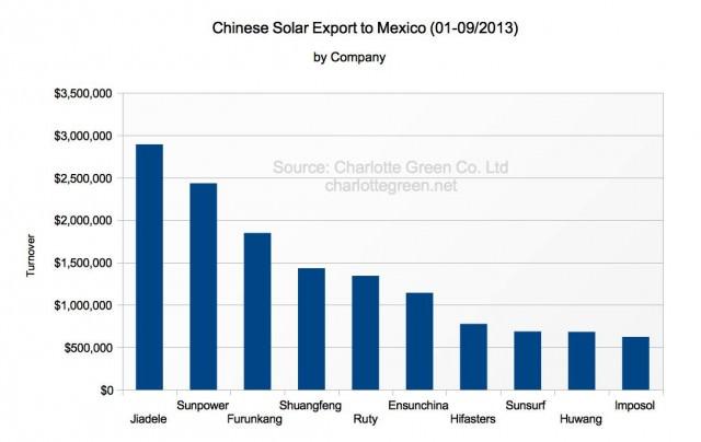Chinesische Solarthermie Exporte nach Mexiko 1-9/2013