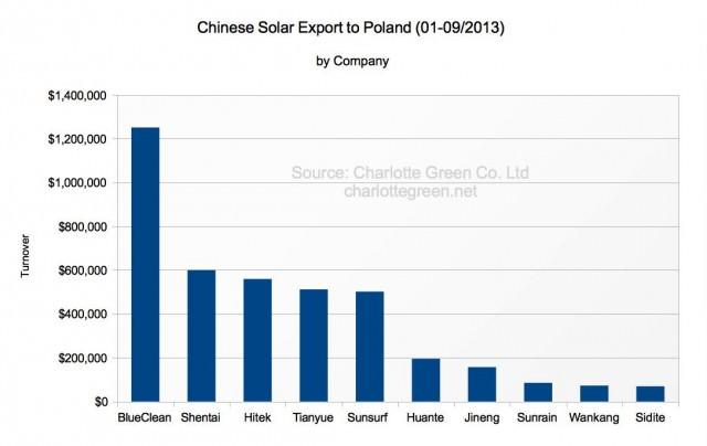 Chinesische Solarthermie Exporte nach Polen 1-9/2013