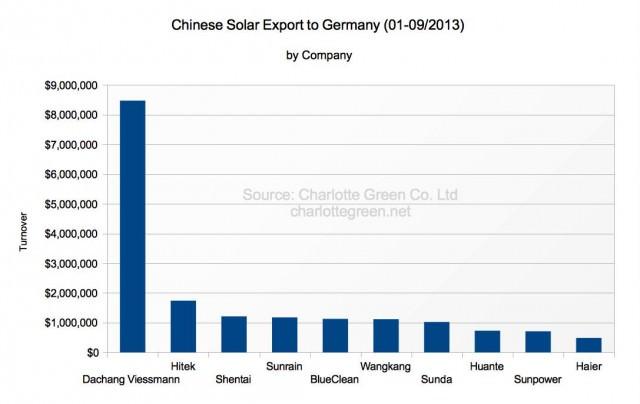 Chinesische Solarthermie Exporte nach Deutschland 1-9/2013