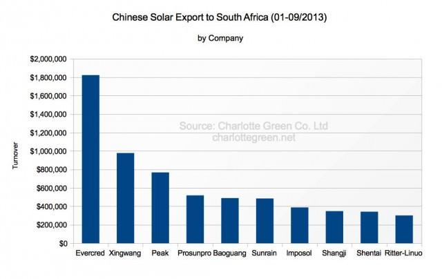 Chinesische Solarthermie Exporte nach Südafrika 1-9/2013