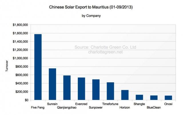 Chinesische Solarthermie Exporte nach Mauritius 1-9/2013