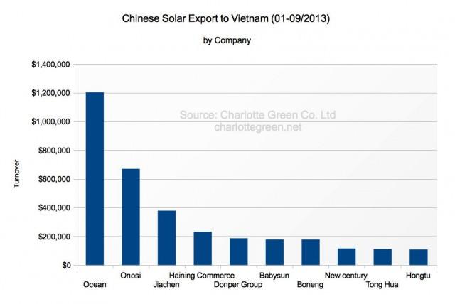 Chinesische Solarthermie Exporte nach Vietnam 1-9/2013