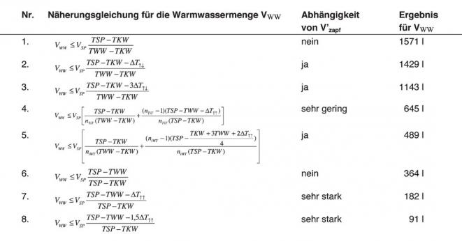 Berechnung_Solarer_Puffernutzungsgrad