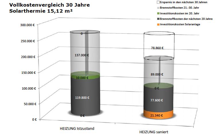 Kosten Solarthermieanlage 15 m2