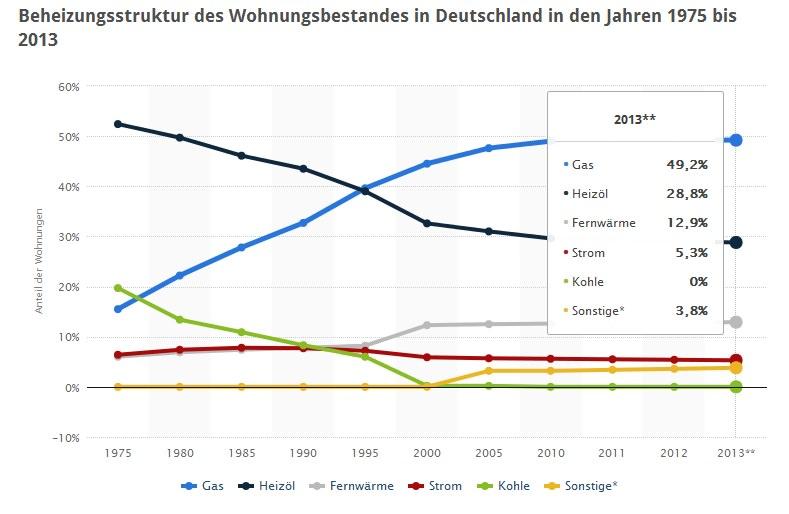 Womit_heizen_die_Deutschen