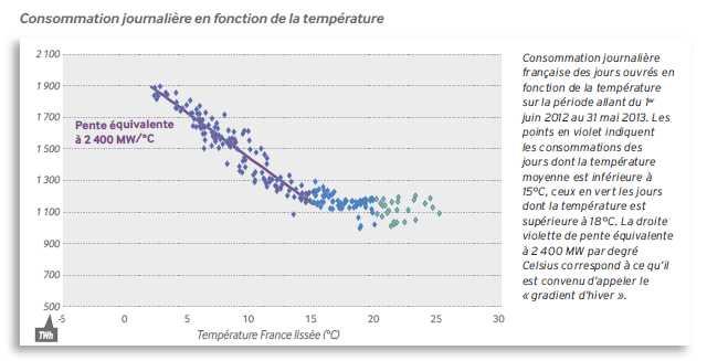 Tägliche Stromnachfrage in Abhängigkeit von der Temperatur (Juni 2012 – Mai 2013), Quelle: RTE
