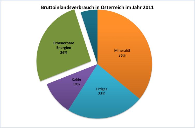 Bruottoinlandsverbrauch Österreich