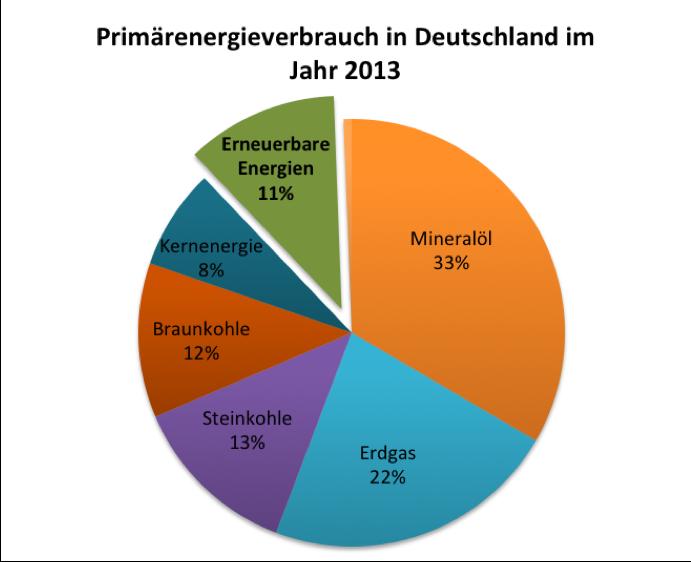 Anteil Erneuerbare Deutschland 2013