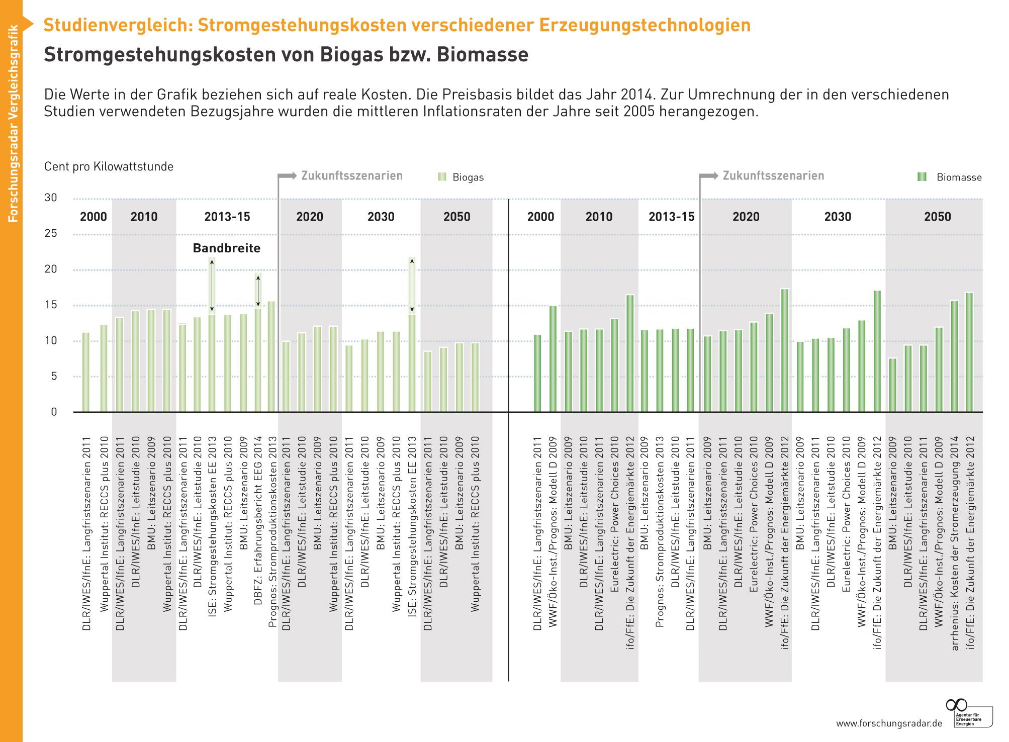 Stromgestehungskosten Biogas und Biomasse