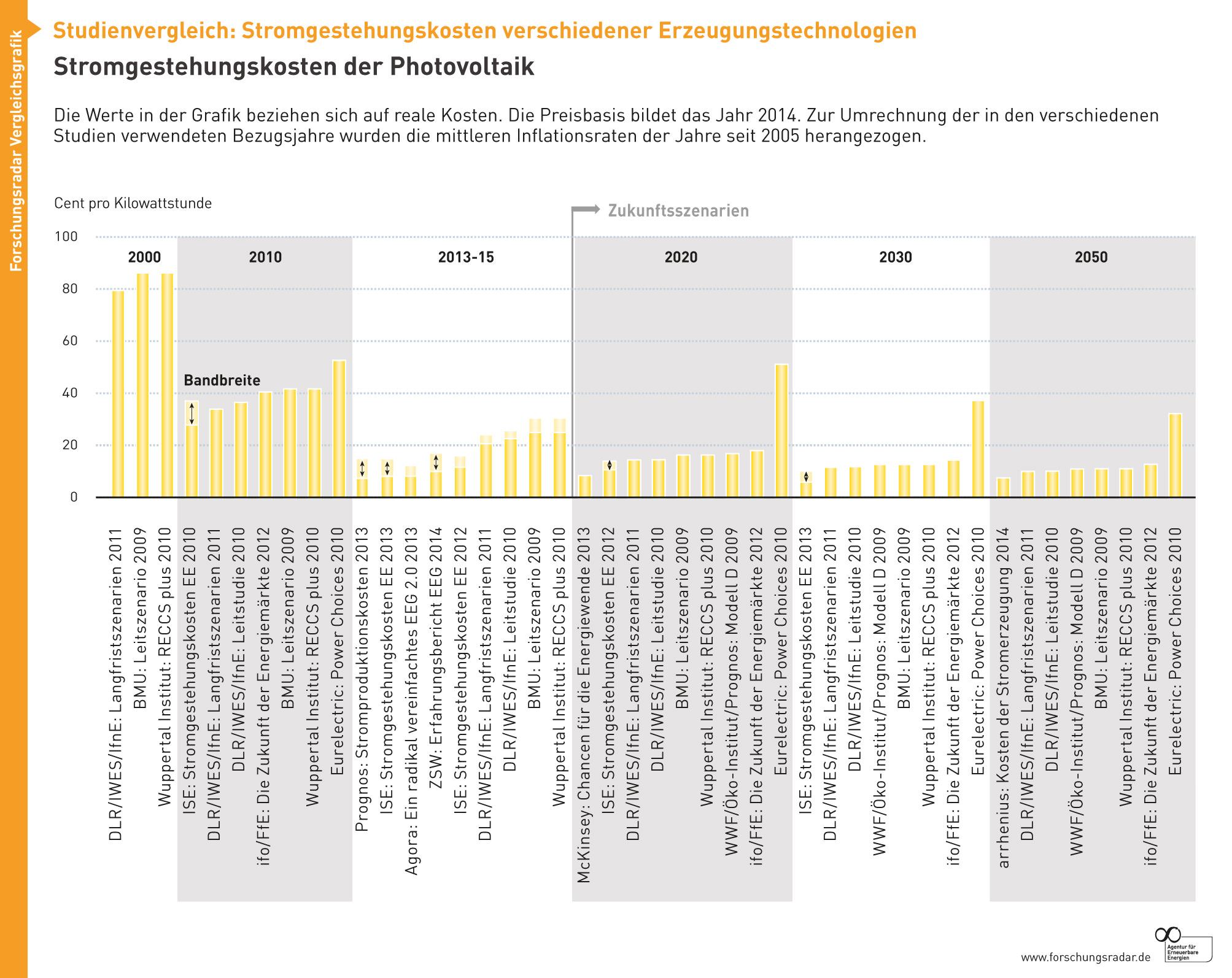 Stromgestehungskosten Photovoltaik