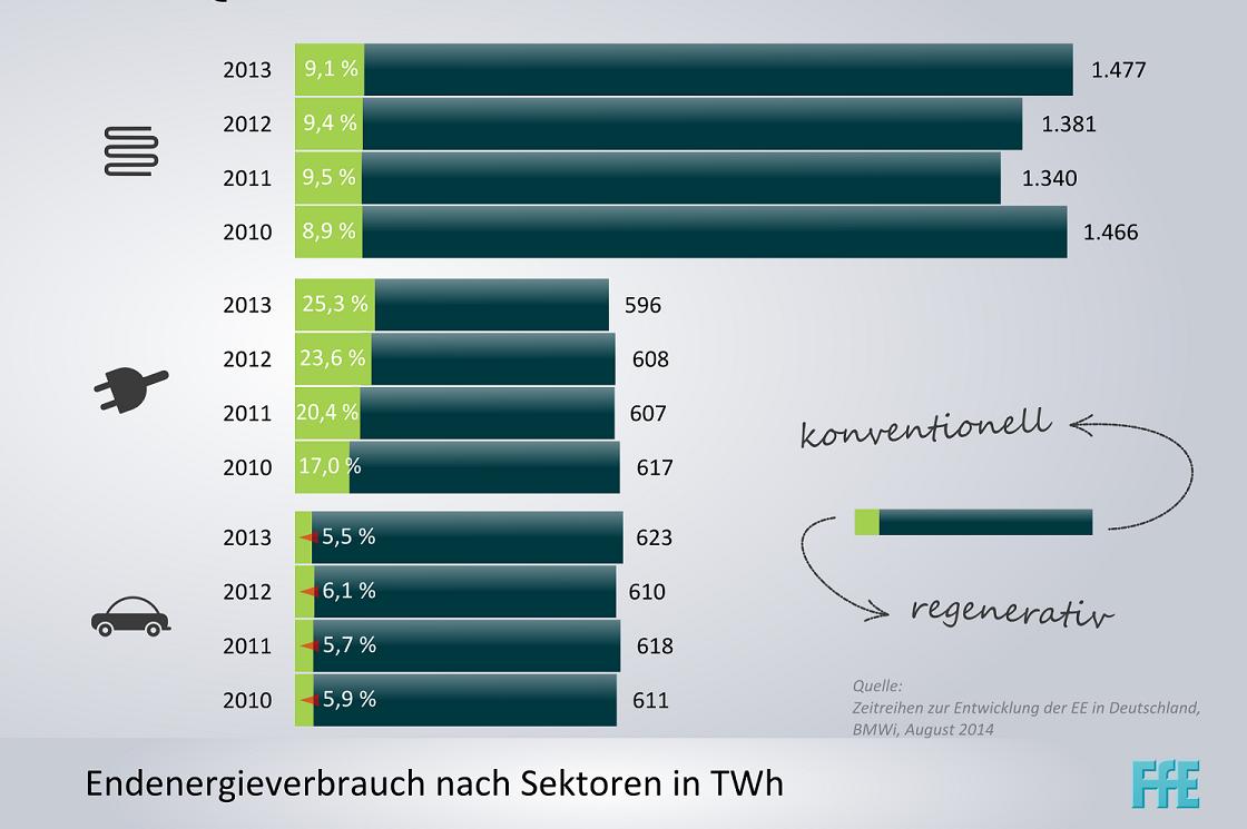 Leider stagniert die Wärmewende seit Jahren. Während im Stromsektor 2013 bereits über ein Viertel der Stromerzeugung aus regenerativen Quellen stammt, liegen die regenerativen Anteile im Wärmesektor seit Jahren ohne ersichtliche Zuwachsraten bei unter 10%. Und dass obwohl die Wärme für über die Hälfte der in Deutschland bereitgestellten Endenergie verantwortlich ist. Quelle: FfE