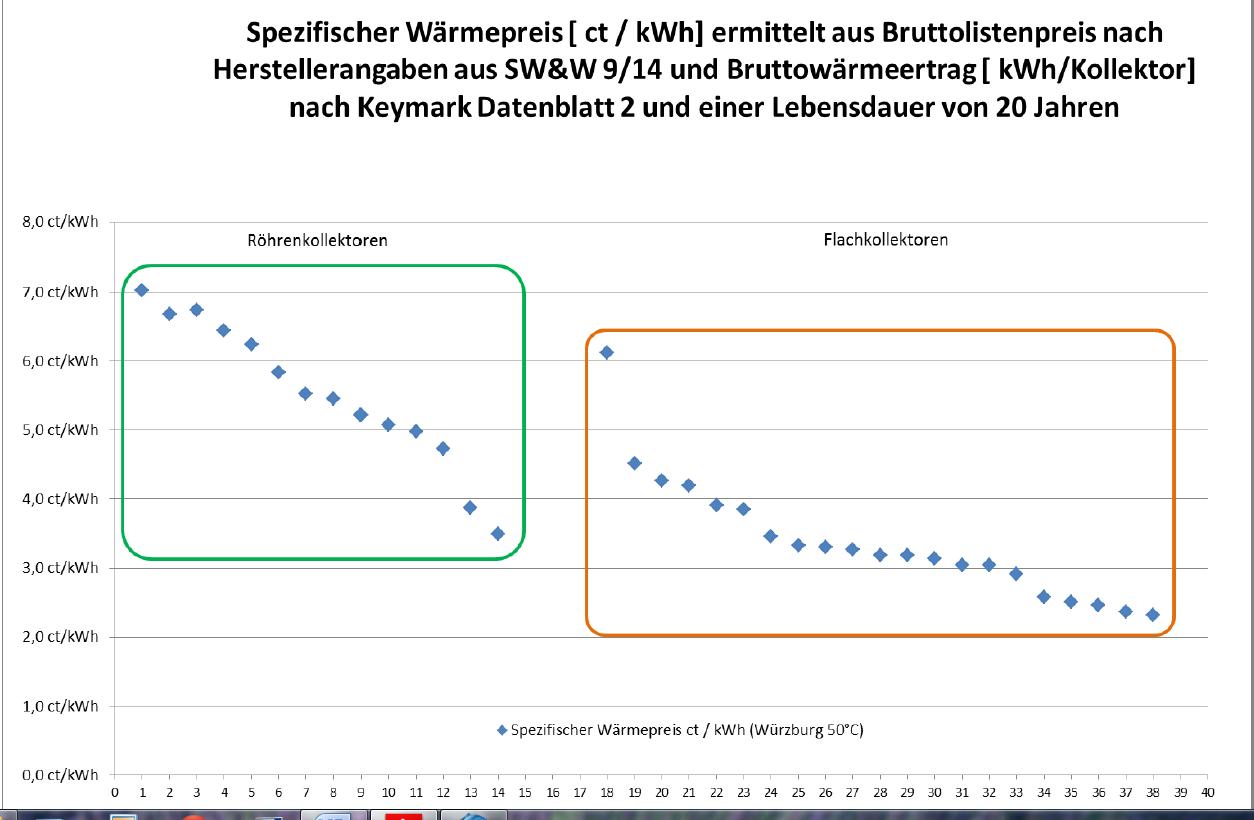 Ertragsbezogene Förderung Kollektoren Vergleich Wärmepreis