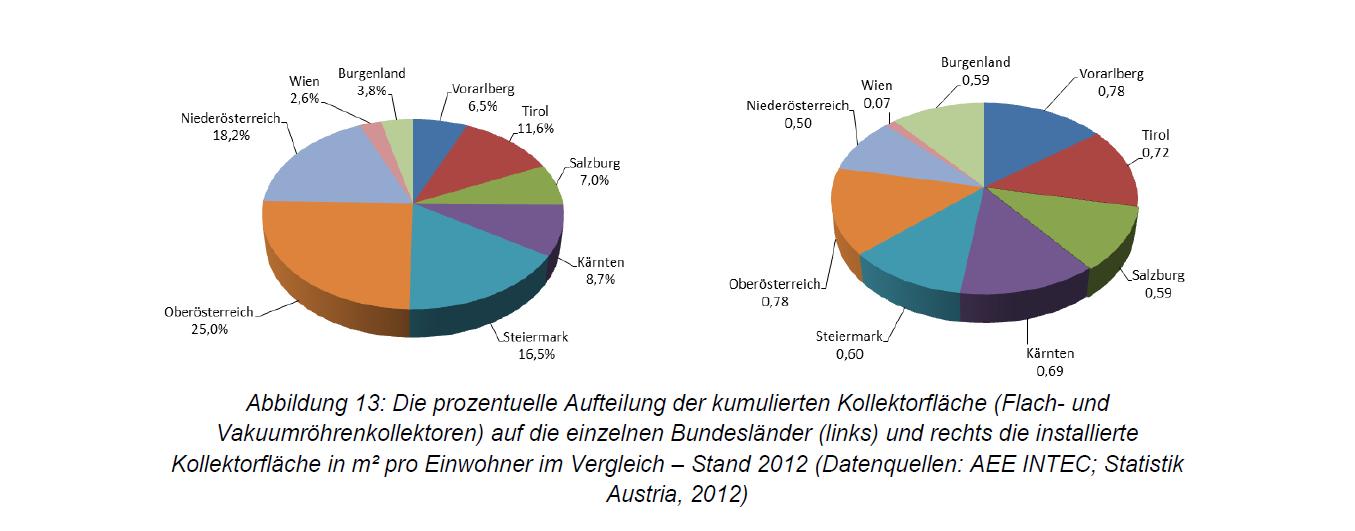 2012 Kumulierte Kollektorfläche Österreich