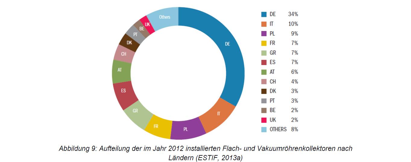 Aufteilung der 2012 installierten Flach- und Vakuumröhrenkollektoren nach Ländern (Estif 2013)