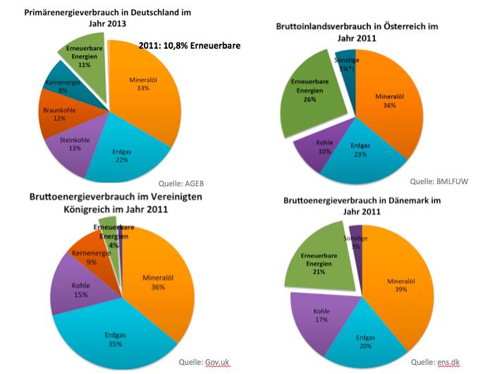 Primärenergieverbrauch, Bruttoinlandsverbrauch, Bruttoenergieverbrauch