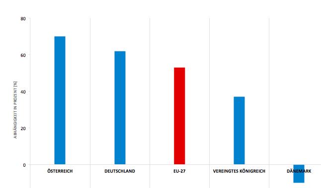 Vergleich der Importabhängigkeit UK, AT, D, DK