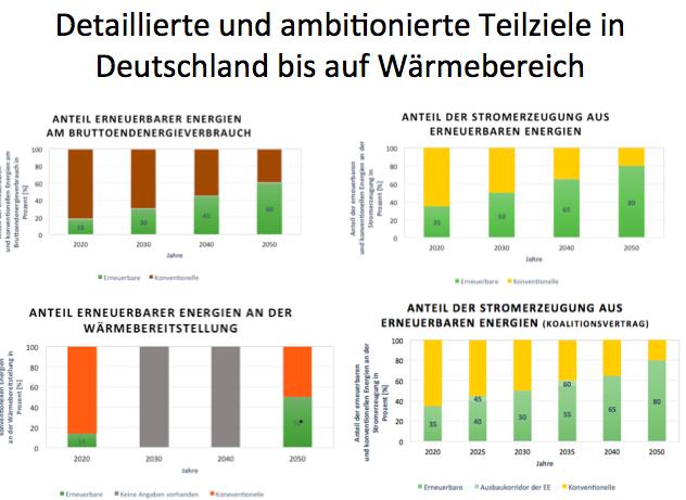 Energiestrategien Deutschland