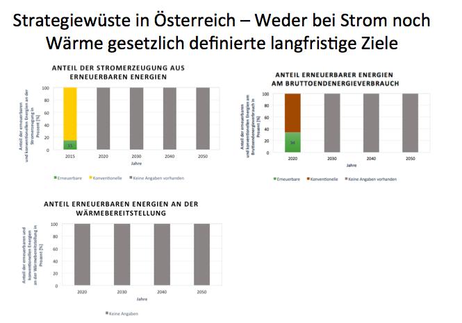 Ziele für Anteil Erneuerbar Österreich