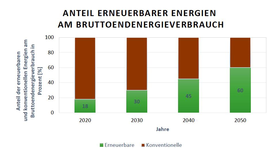 Deutsche Gesamtausbauziele der Anteile Erneuerbarer Energien am Bruttoendenergieverbrauch für die Jahre 2020, 2030, 2040 und 2050