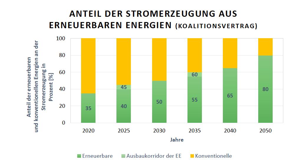 Deutsche Ausbauziele der Anteile der Stromerzeugung aus Erneuerbaren Energien am Bruttostromverbrauch inklusive der Ausbaukorridore der Erneuerbaren aus dem Koalitionsvertrag 2013 fu?r die Jahre 2020, 2025, 2030, 2035, 2040 und 205089
