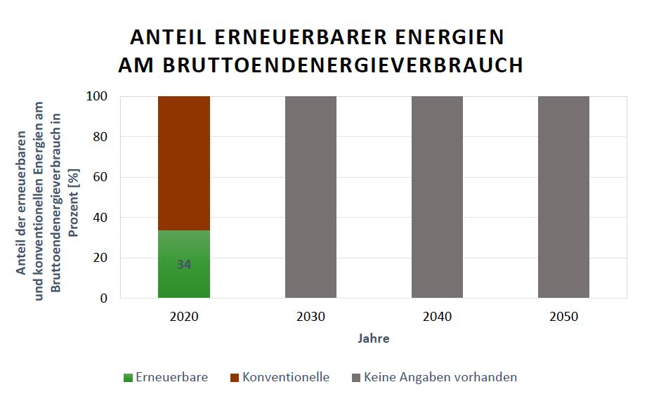 Österreichische Gesamtausbauziele der Anteile Erneuerbarer Energien am Bruttoendenergieverbrauch Quelle: E-Control, Alexandra Kobzev