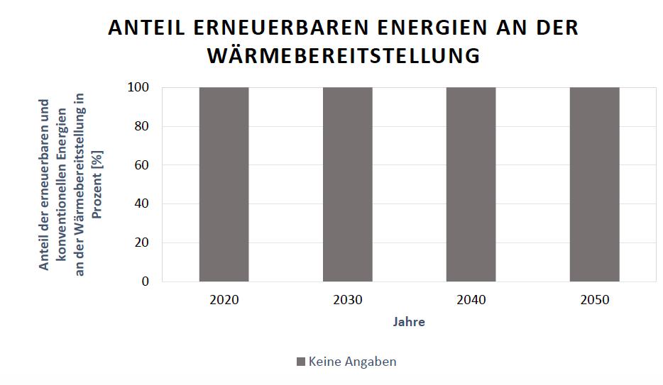 Österreichische Ausbauziele der Anteile der Erneuerbaren Energien an der gesamten Wärmebereitstellung fu?r die Jahre 2020, 2030, 2040 und 2050123