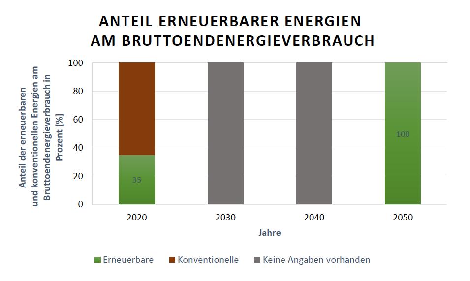 Energieziele Dänemark