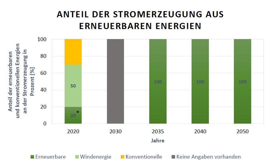 Abbildung 31: Dänische Ausbauziele der Anteile der Stromerzeugung aus Erneuerbaren Energien am Bruttostromverbrauch für die Jahre 2020, 2030, 2035, 2040 und 2050. Für 2020 ist der 50 %-Anteil der Windkraft fest, nur der 20-%-Anteil könnte variieren Quelle: Danish Energy Agency