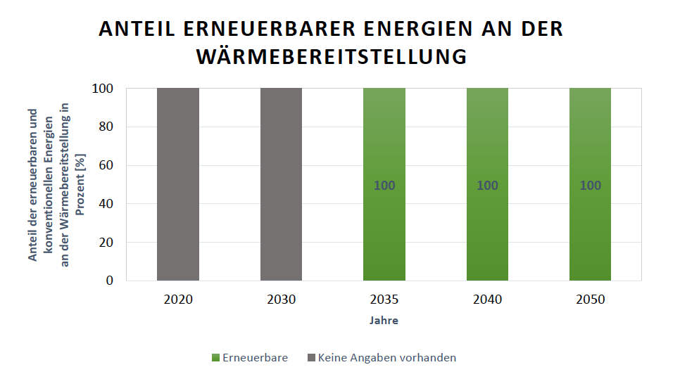Dänische Ausbauziele der Anteile der Erneuerbaren Energien an der gesamten Wärmebereitstellung für die Jahre 2020, 2030, 2035, 2040 und 2050 Quelle: Danish Energy Agency