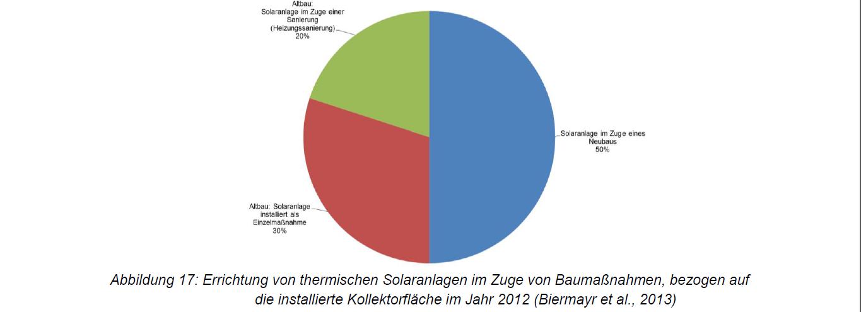 Errichtung Solarthermie-Anlagen Neubau Bestandsbau