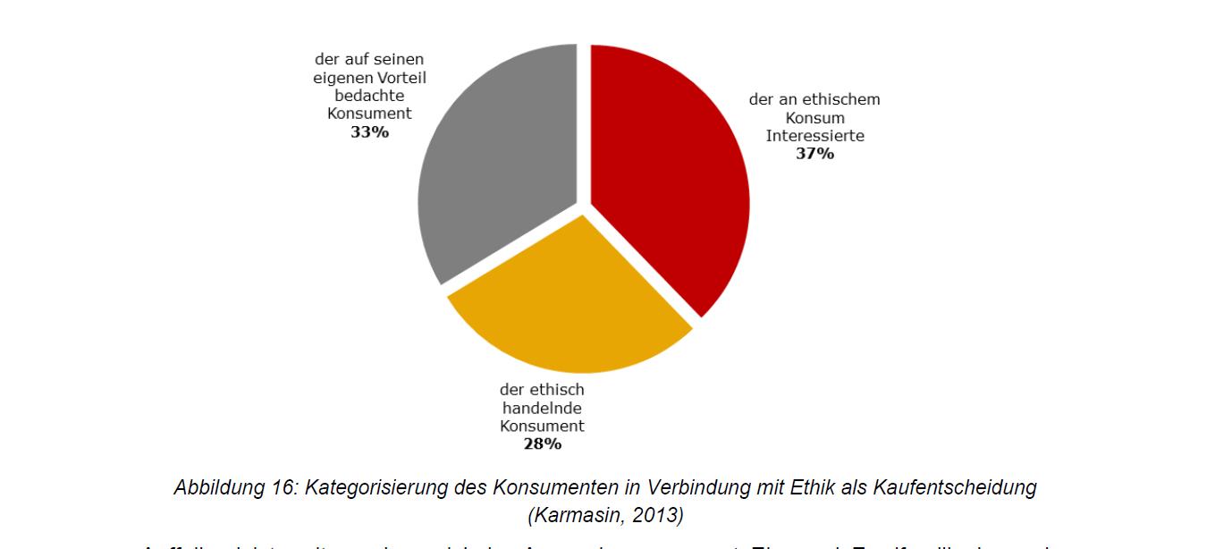 Konsumenten Ethik Kaufentscheidung Solarthermie