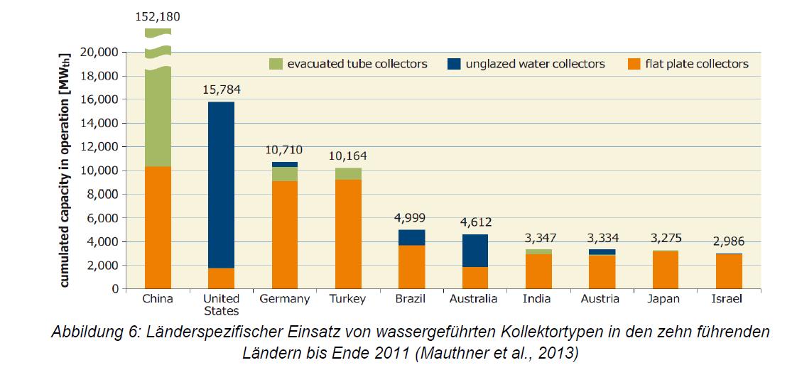 Länderspezifischer Einsatz wassergeführter Kollektoren - Österreich Platz 8