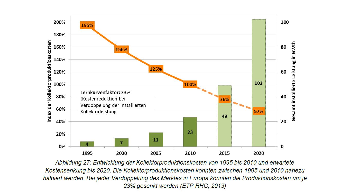 Preise Kollektoren Österreich Kostensenkung