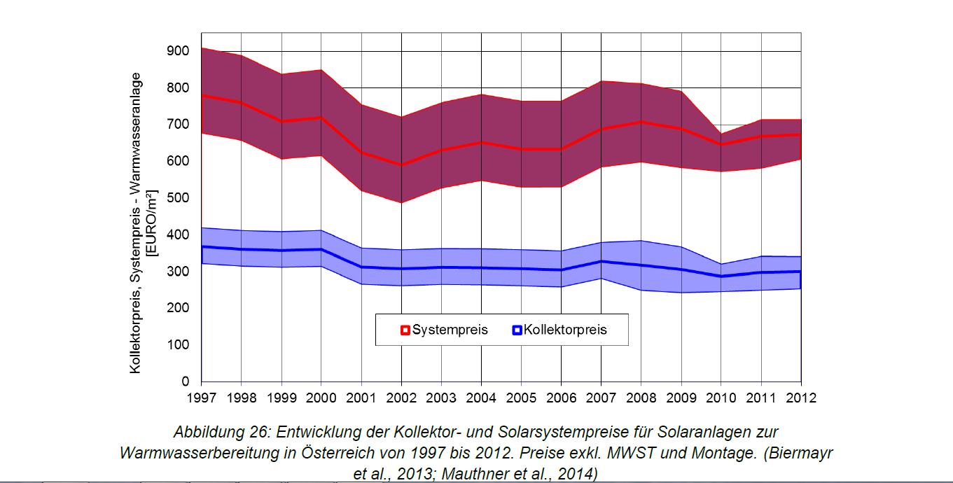 Preise Kollektoren Österreich 1997 bis 2012
