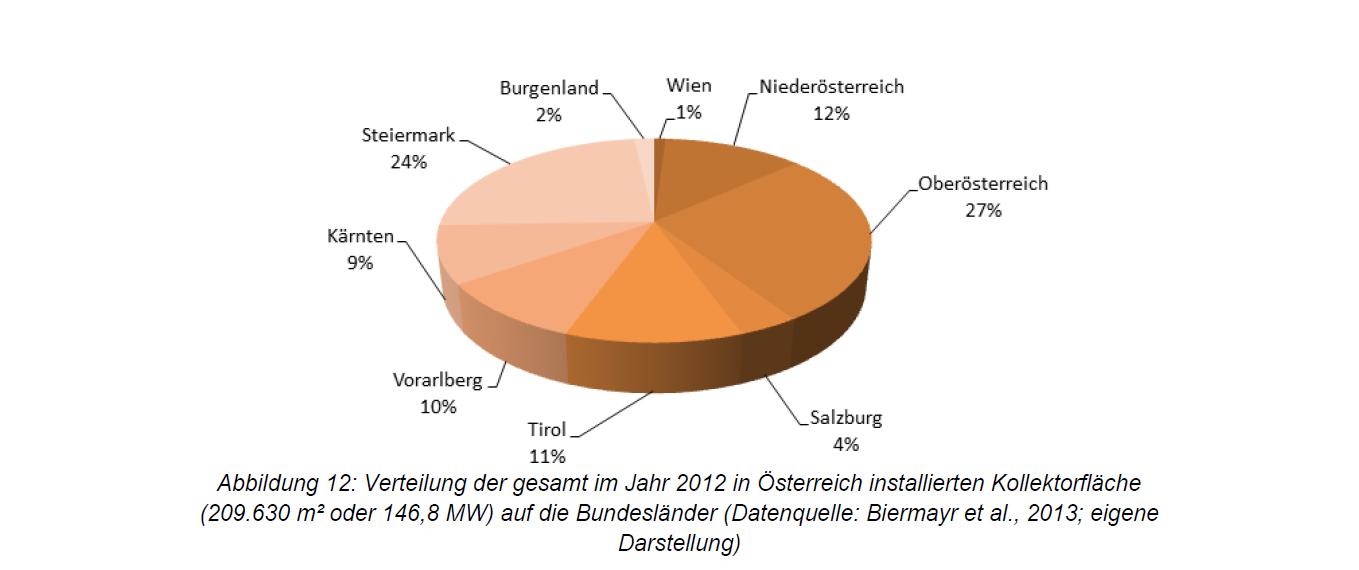 Verteilung 2012 Kollektorfläche Österreich