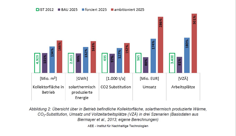 Zukunft der Wärmewende - drei Szenarien für Österreich