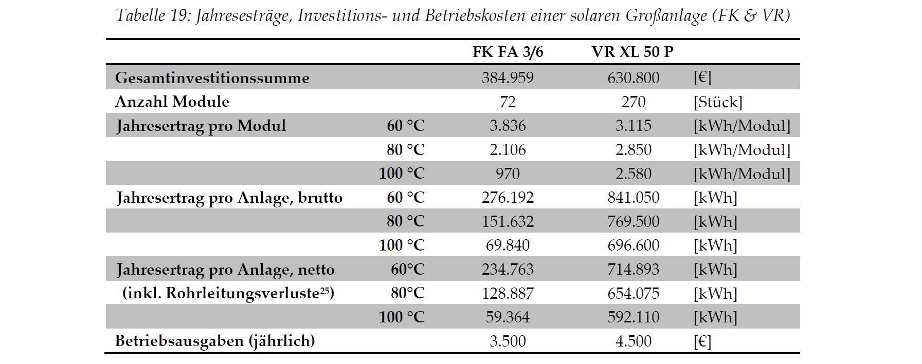 Jahresesträge, Investitions- und Betriebskosten einer solaren Großanlage
