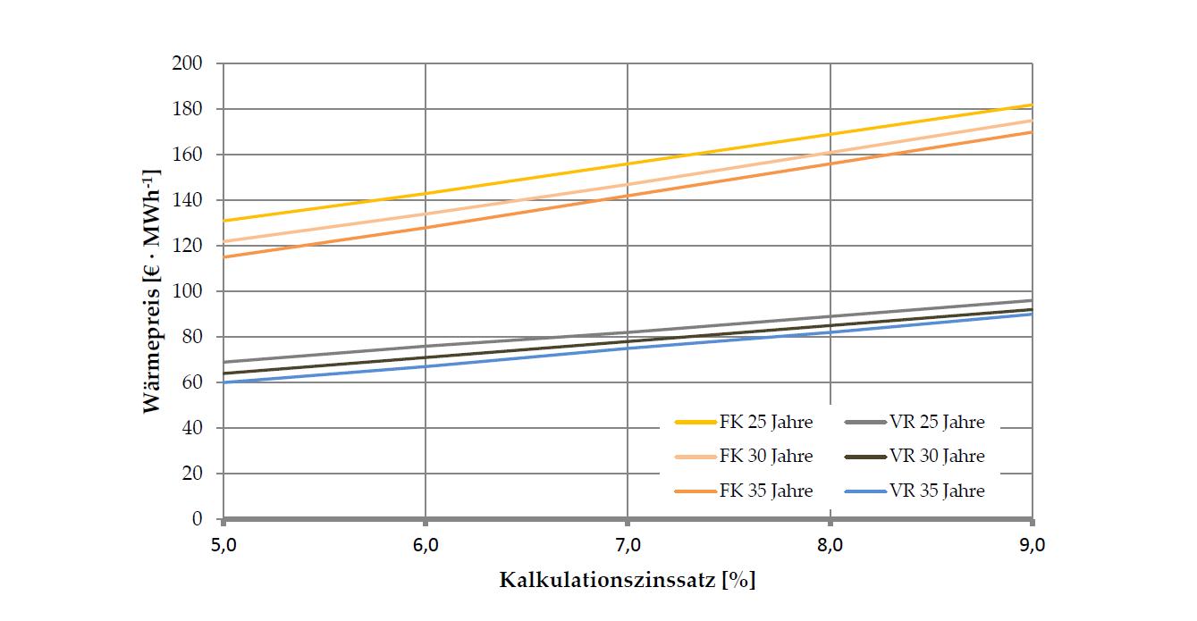 Verlauf des erfoderlichen Wärmepreises bei unterschiedlicher Nutzungsdauer und Kalkulationszins für einen positiven Kapitalwert