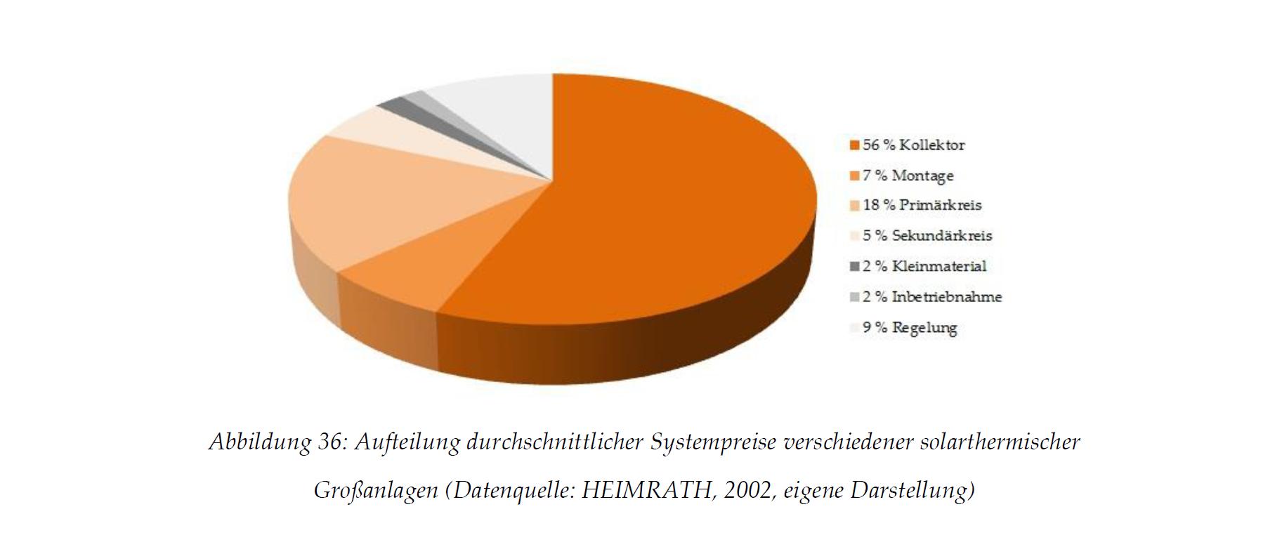 Aufteilung durchschnittlicher Systempreise verschiedener solarthermischer Großanlagen