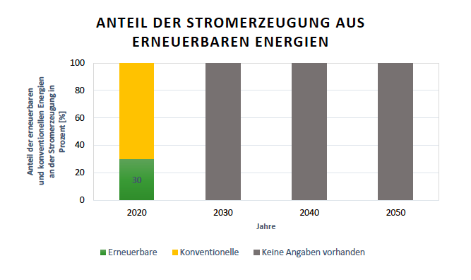Britische Ausbauziele der Anteile der Stromerzeugung aus Erneuerbaren Energien am Bruttostromverbrauch fu?r die Jahre 2020, 2030, 2040 und 2050 Quelle: Department of Energy
