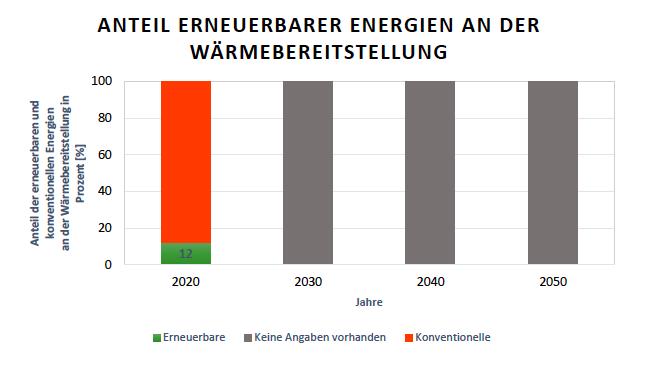 Britische Ausbauziele der Anteile der Erneuerbaren Energien an der gesamten Wärmebereitstellung für die Jahre 2020, 2030, 2040 und 2050