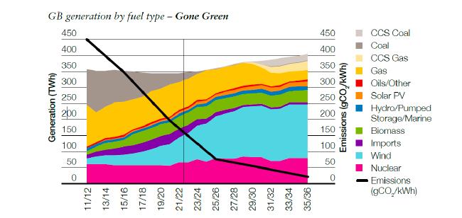 """Stromerzeugung nach den Brennstoffarten CCS Kohle, Kohle, CCS Erdgas, Erdgas, Mineralöl, Photovoltaik, Wasserkraft, Biomasse, Importe, Windkraft, Kernenergie in TWh und der CO2-Ausstoß in gCO2/kWh im """"Gone Green""""-Szenario Quelle: National Grid"""