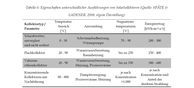 Eigenschaften unterschiedlicher Kollektordaten Solarprüfstand
