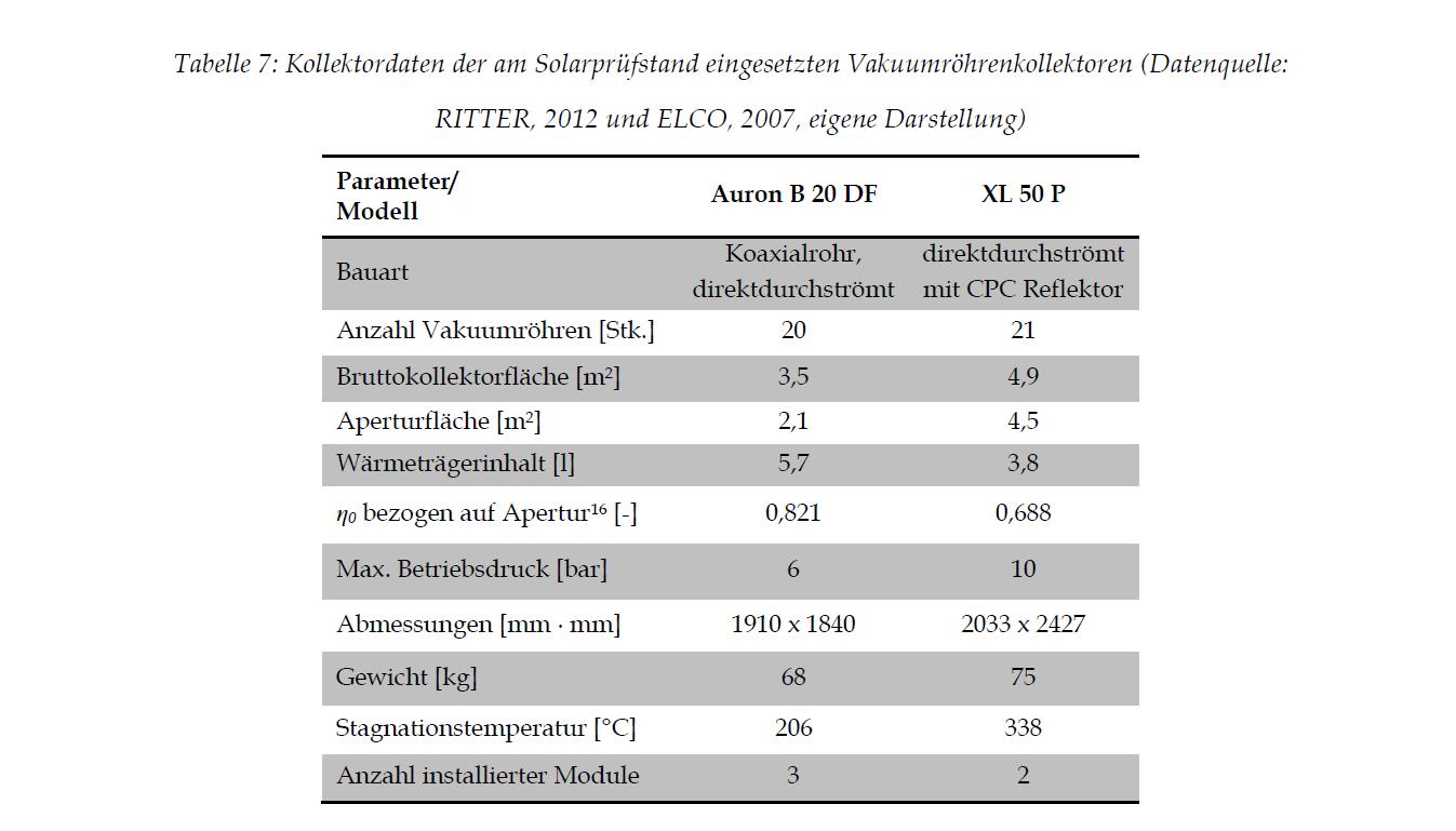 Kollektordaten Solarprüfstand Vakuumröhrenkollektor