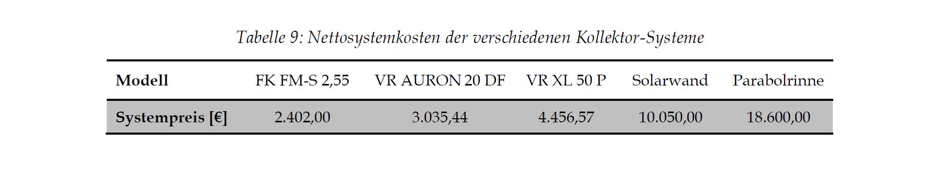 Nettosystemkosten der unterschiedlichen Kollektorsysteme