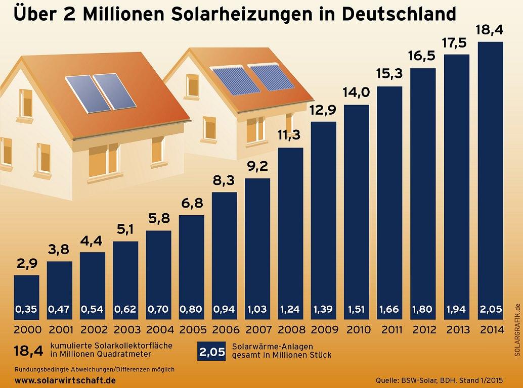 ST_solare_energiewende_heizen-150203