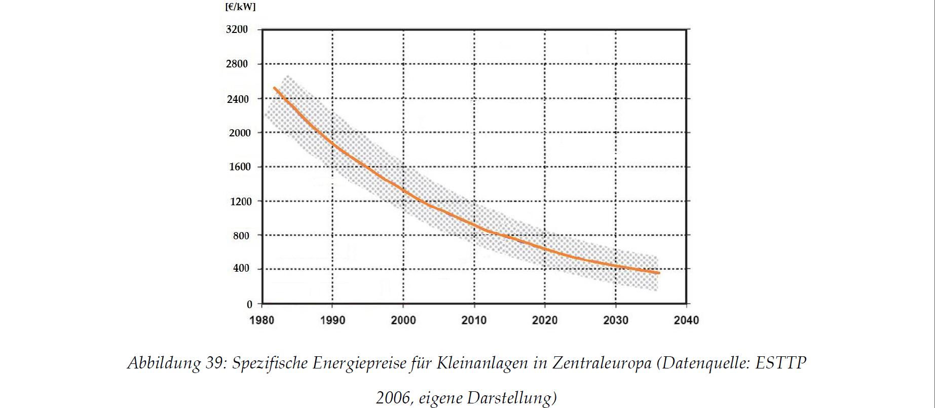 Spezifische Energiepreise für Kleinanlagen in Zentraleuopa
