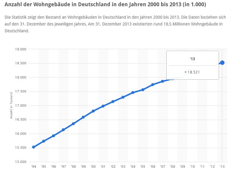 Zahl der Wohngebäude 2013 Deutschland